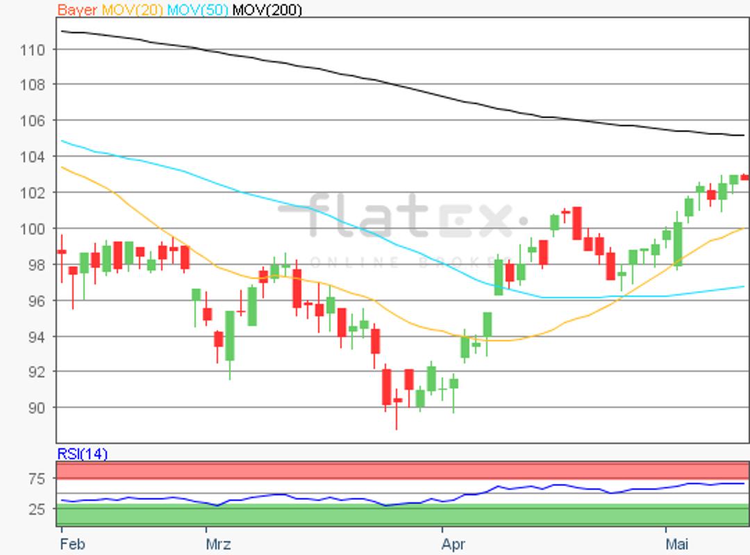 flatex-bayer-11052018.png
