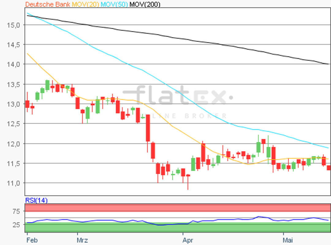 flatex-deutschebank-15052018.png