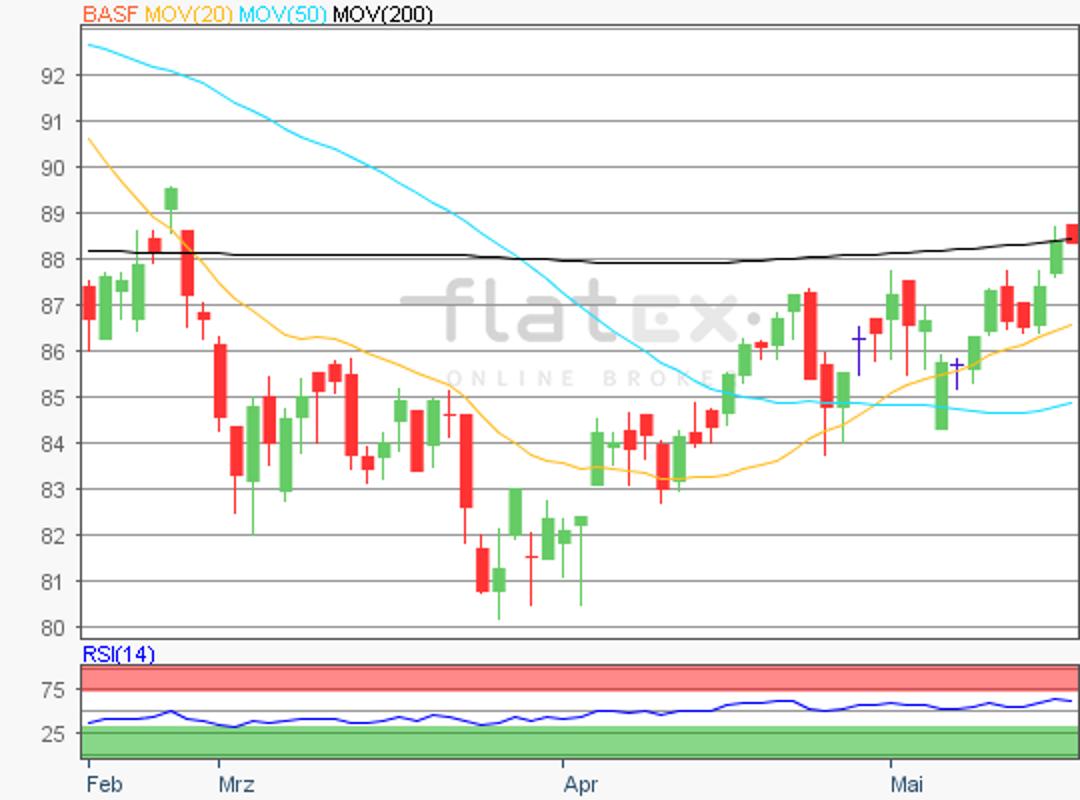 flatex-basf-17052018.png