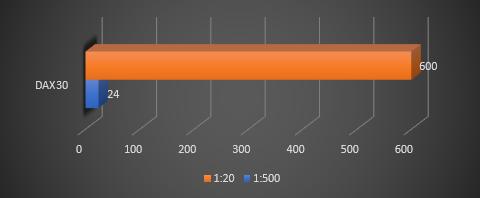dax30-margin-anforderungen-esma.png