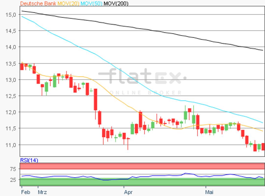 flatex-deutschebank-23052018.png