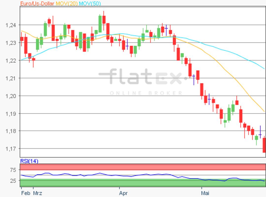 flatex-eurusd-24052018.png