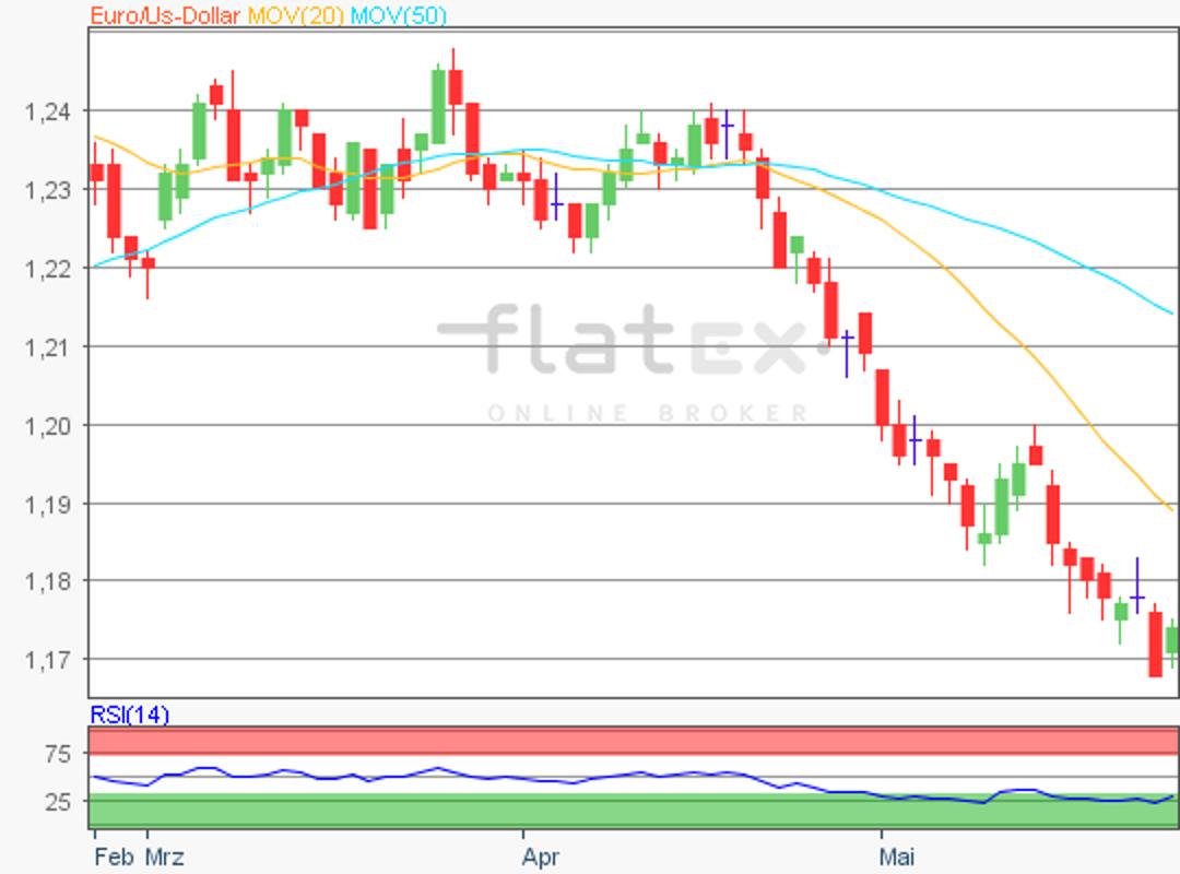 flatex-eurusd-25052018.png