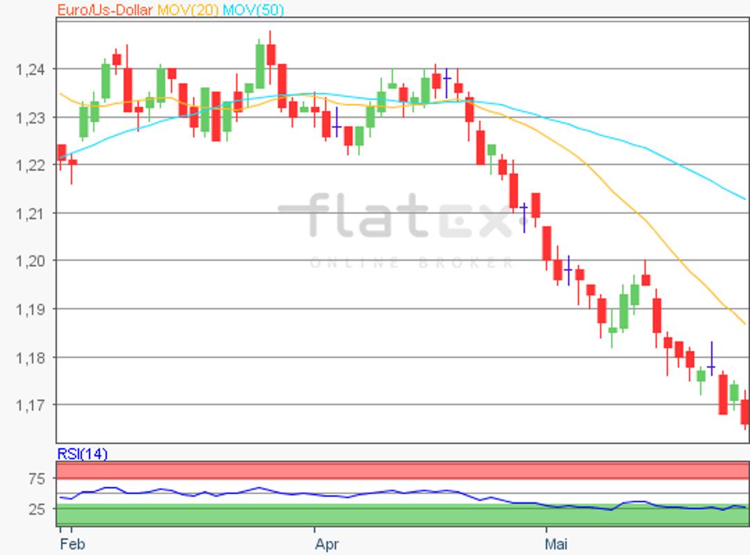 flatex-euro-28052018.png