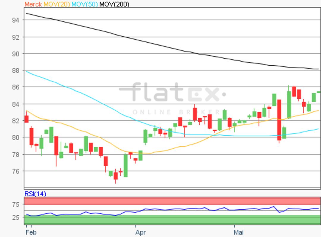 flatex-merck-28052018.png