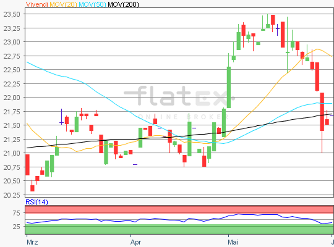 flatex-vivendi-01062018.png