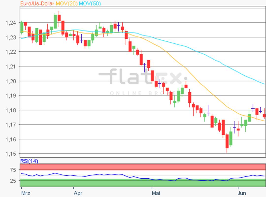 flatex-eurusd-13062018.png
