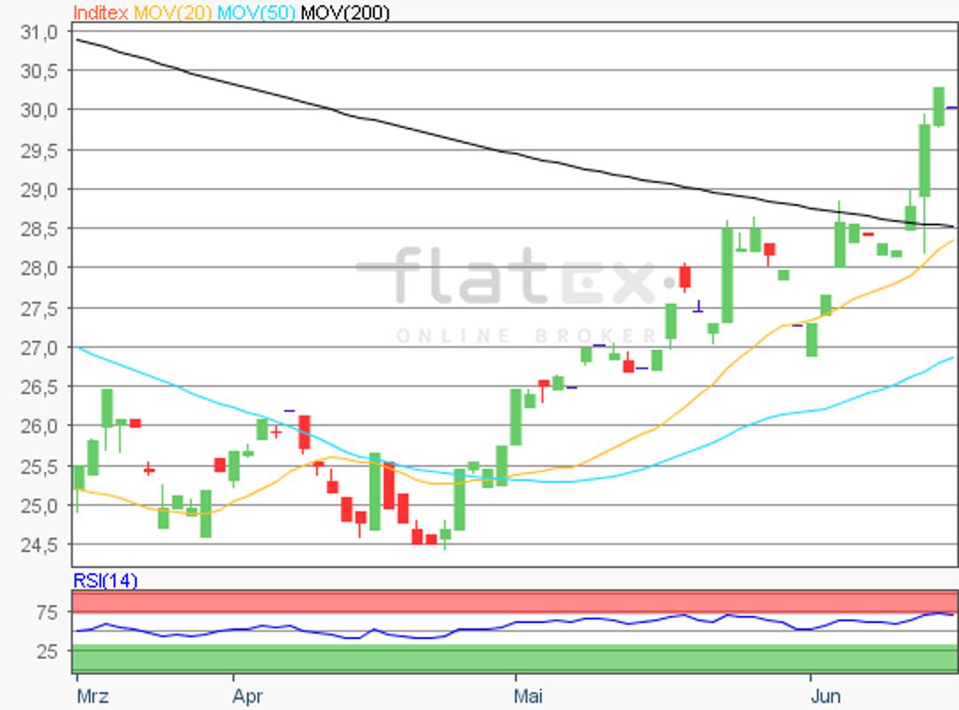 flatex-inditex-15062018.png