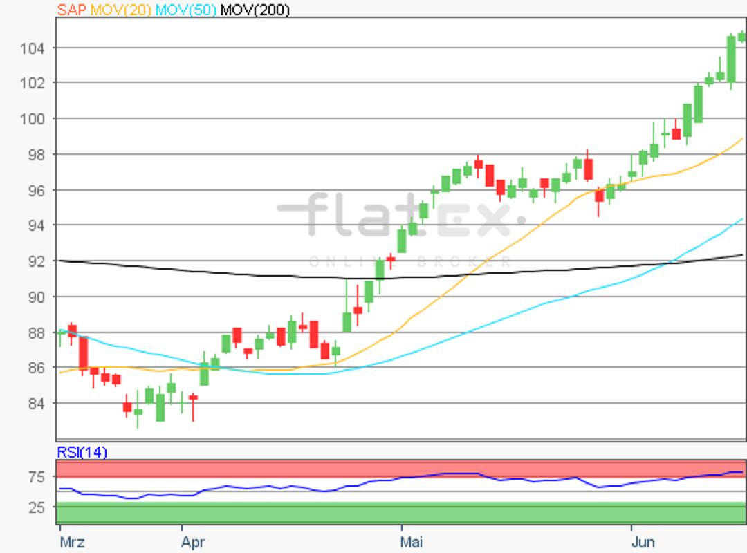 flatex-sap-15062018.png