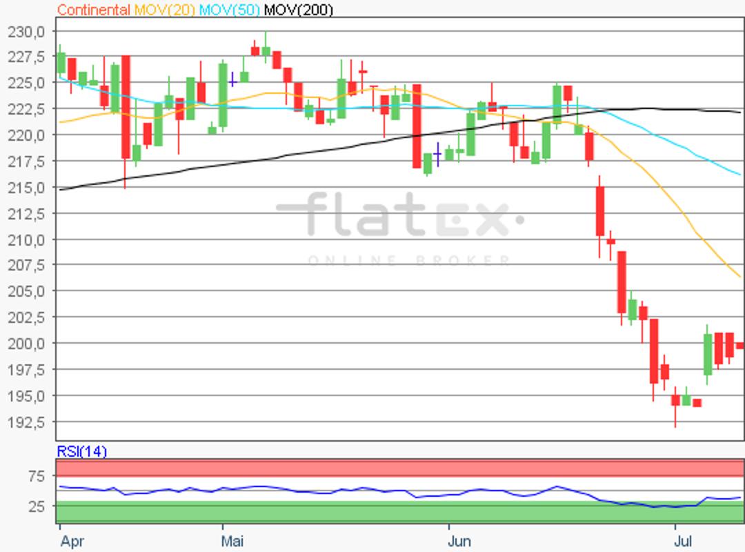 flatex-continental-10072018.png