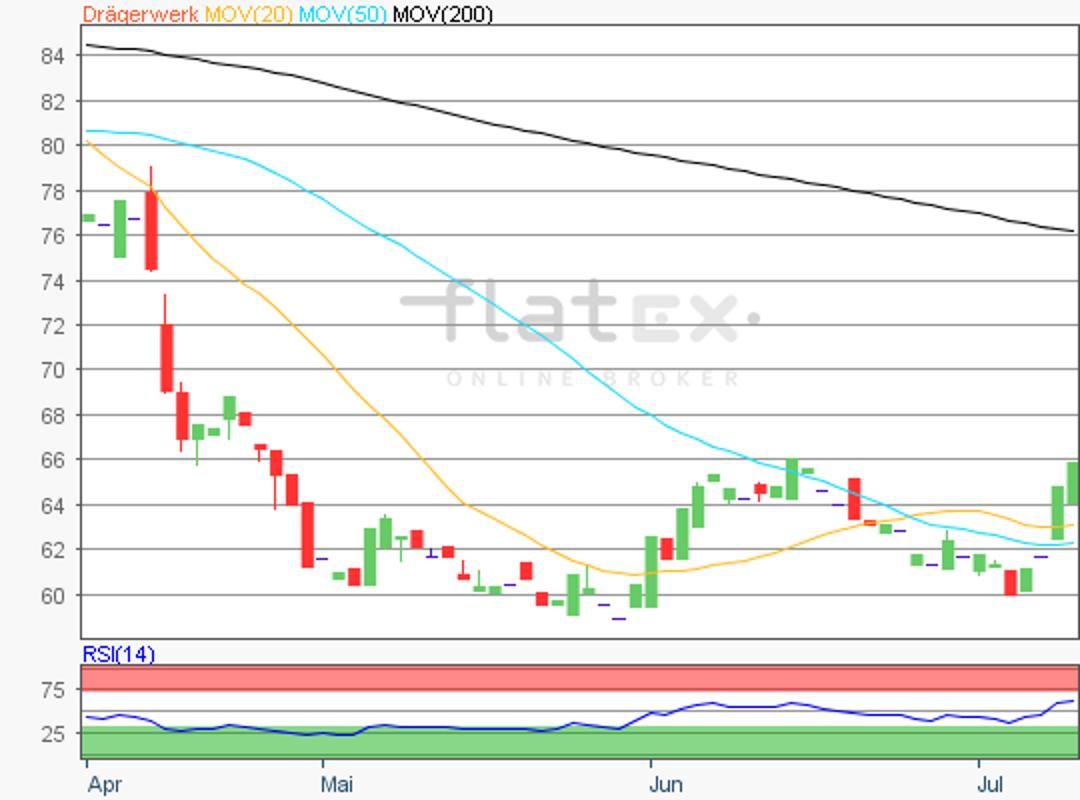 flatex-draegerwerk-10072018.png