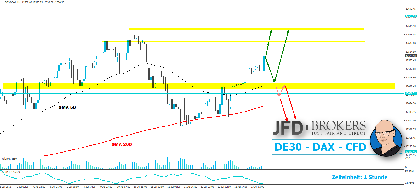 dax-13072018-jfd-brokers-analyse-marcus-klebe-daytrading.png