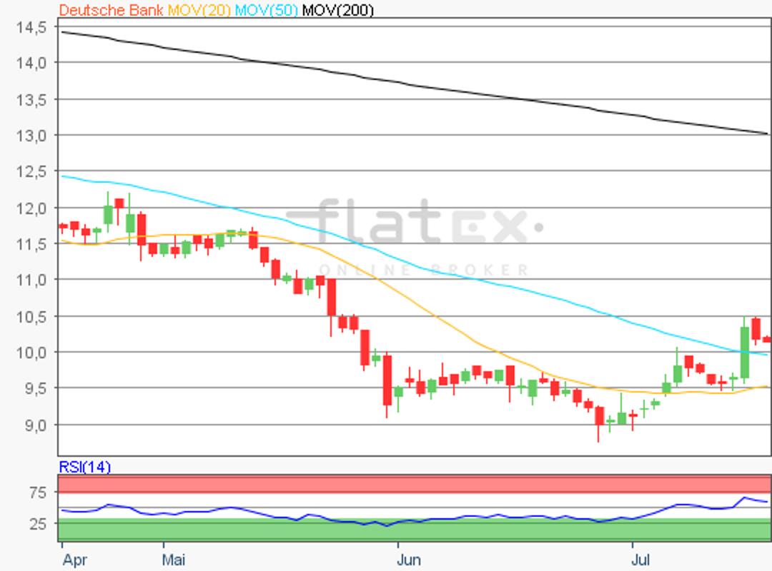 flatex-deutschebank-18072018.png