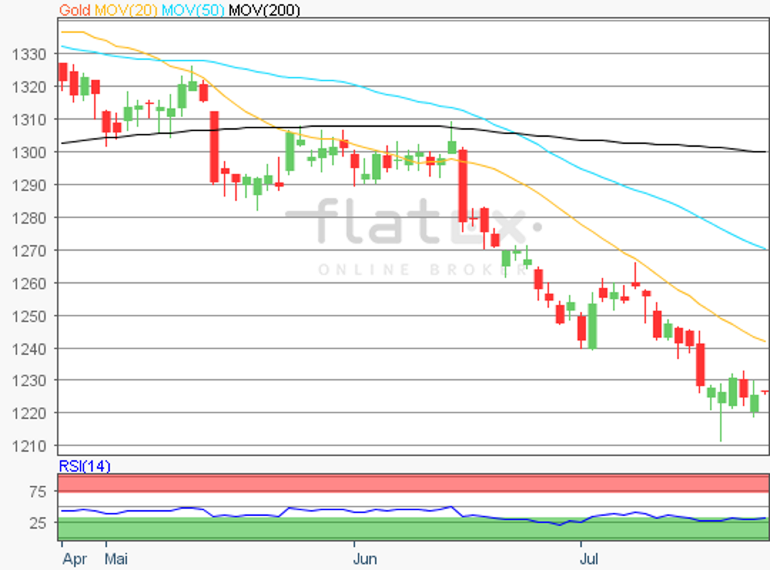 flatex-gold-25072018.png