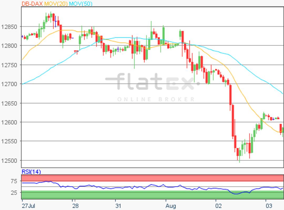 flatex-dax-update-03082018.png