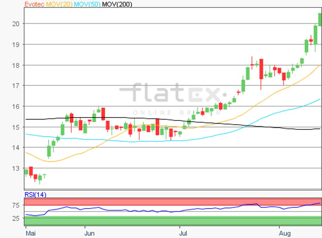 flatex-evotec-14082018.png