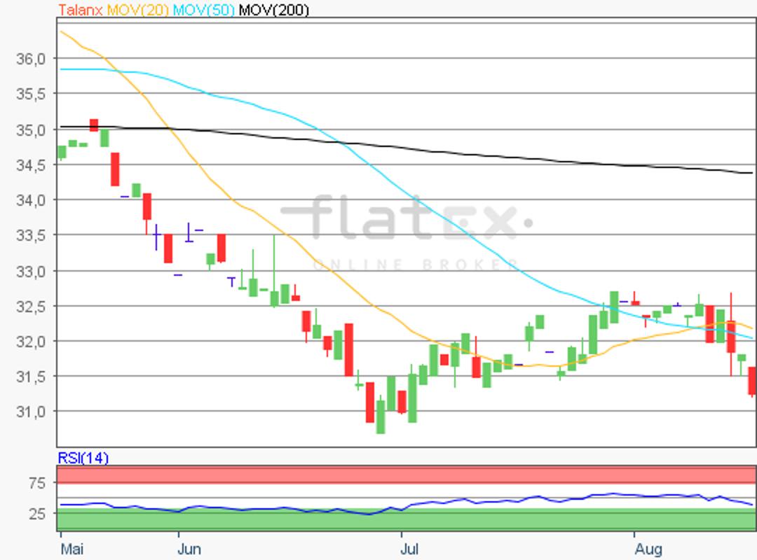 flatex-talanx-16082018.png