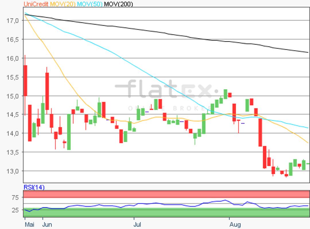 flatex-unicredit-27082018.png
