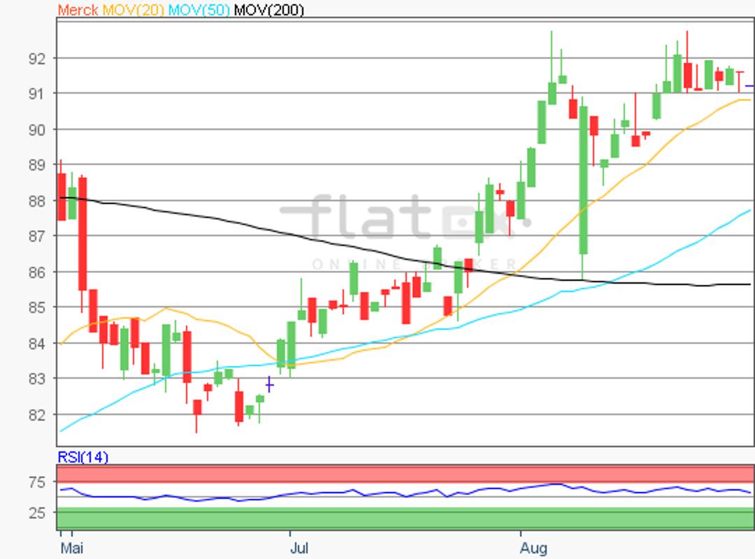 flatex-merck-31082018.png