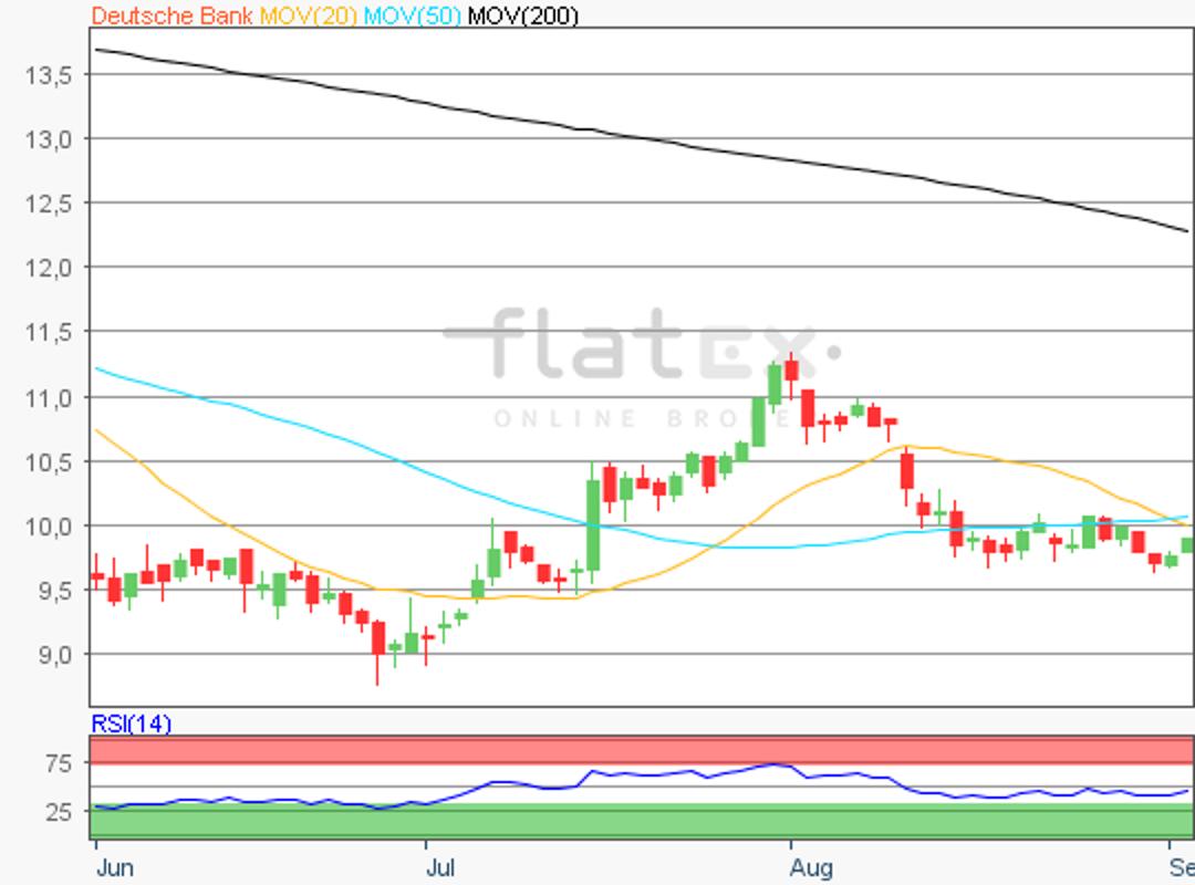 flatex-deutschebank-04092018.png