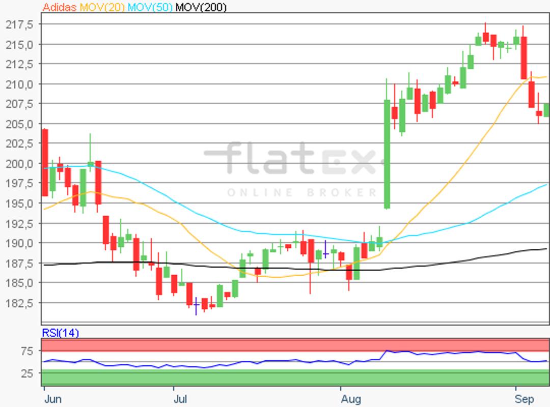 flatex-adidas-07092018.png