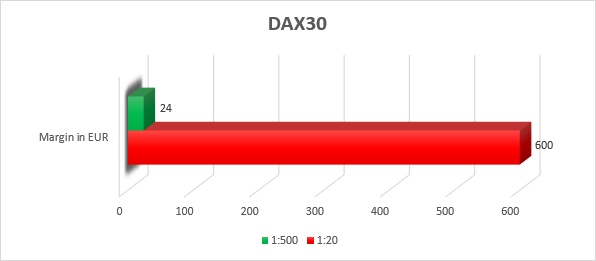 dax30-white.png