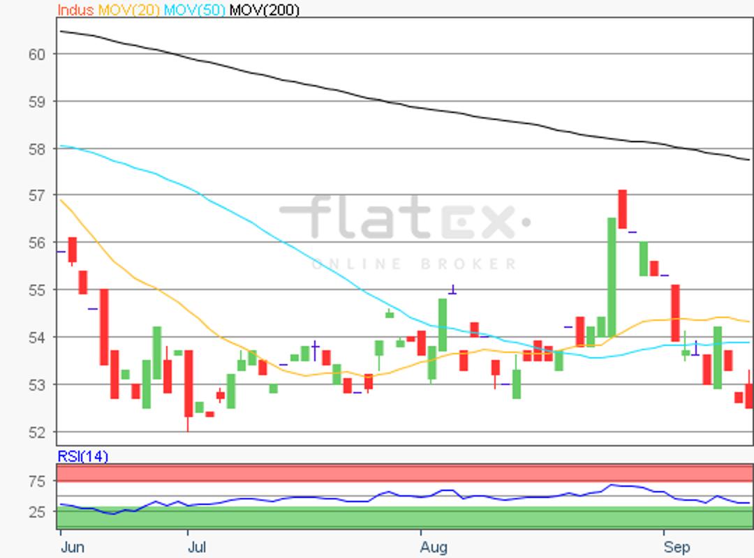 flatex-indus-14092018.png