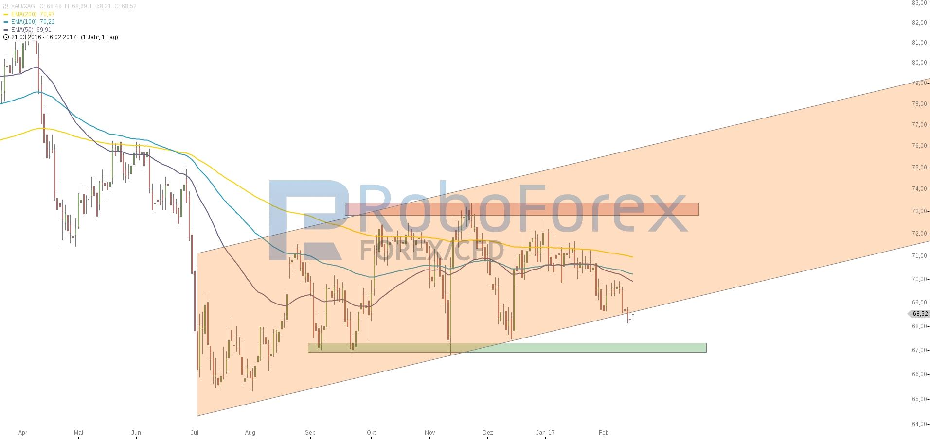 chart-16022017-1947-xauxag-roboforex_17022017.jpg