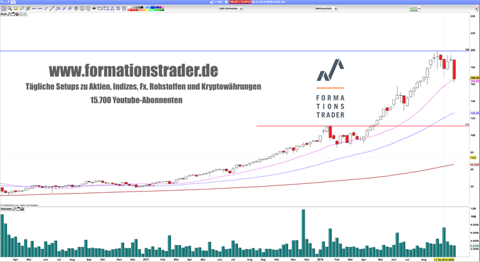 wirecard-1018-woche.png