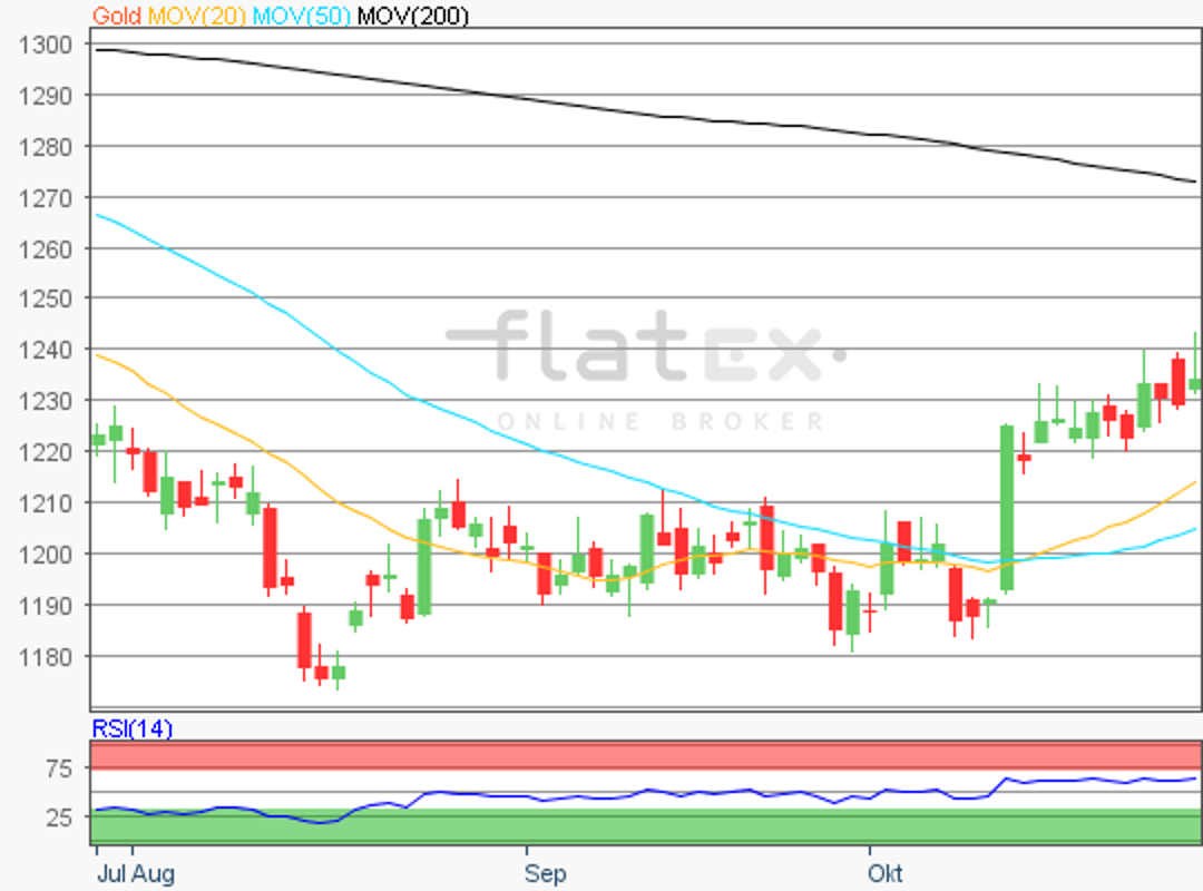 flatex-gold-29102018.png