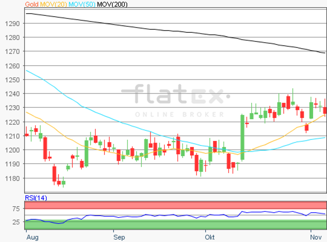 flatex-gold-07112018.png
