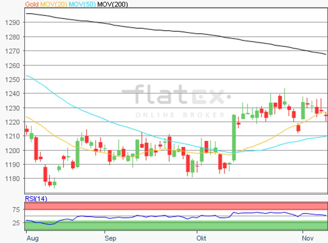 flatex-gold-09112018.png