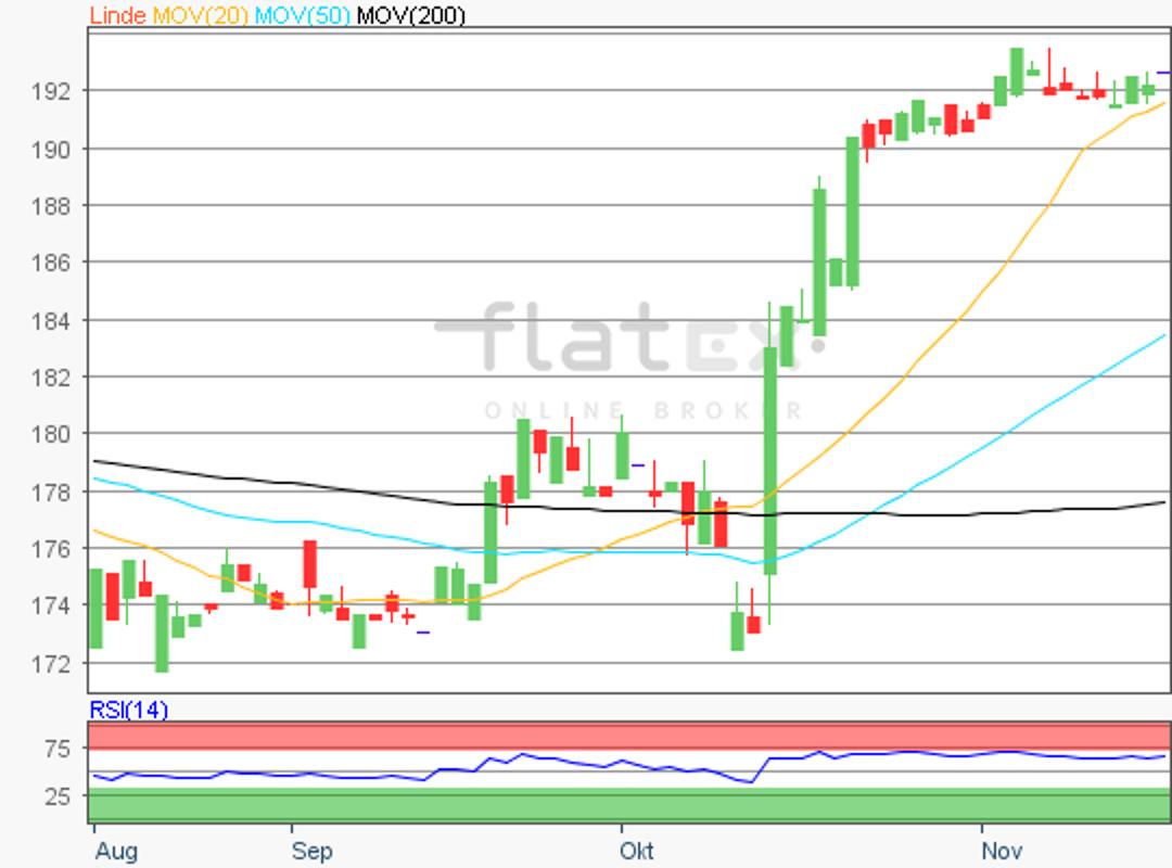 flatex-linde-16112018.png