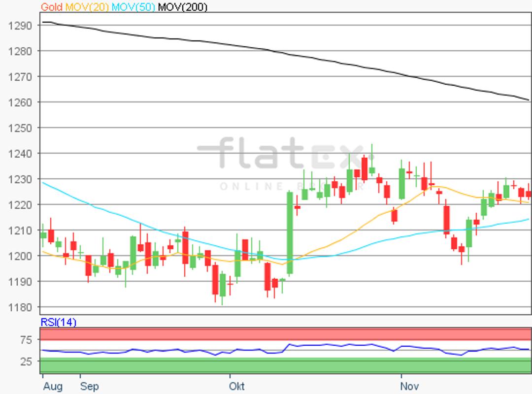 flatex-gold-27112018.png