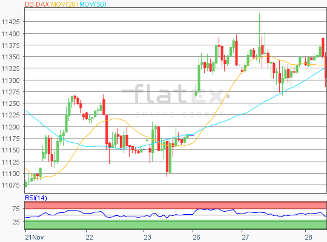 flatex-dax-update-28112018.png
