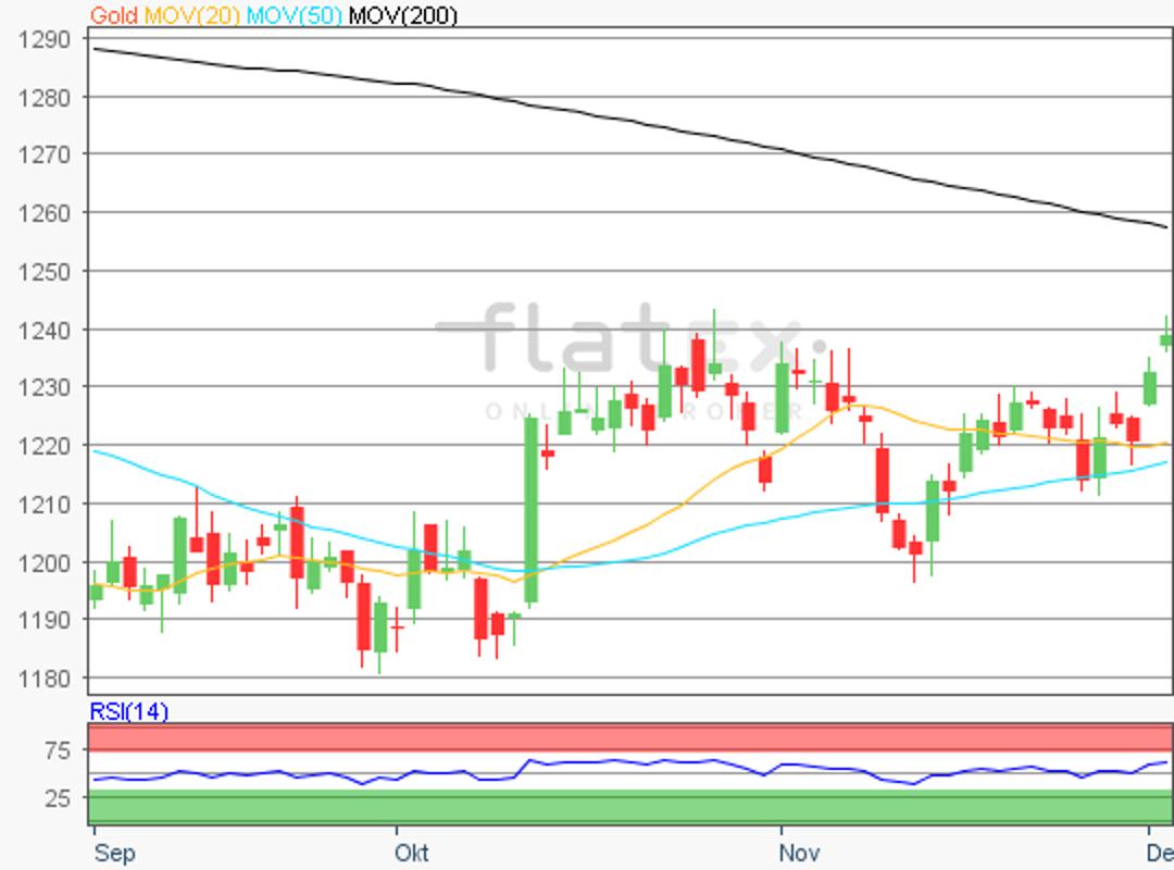 flatex-gold-05122018.png