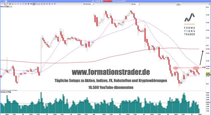 aud_usd-stunde-1218.png