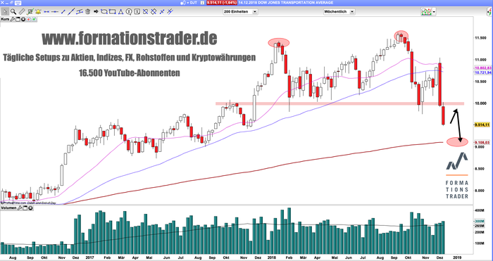 dow-jones-transportation-woche-1218.png