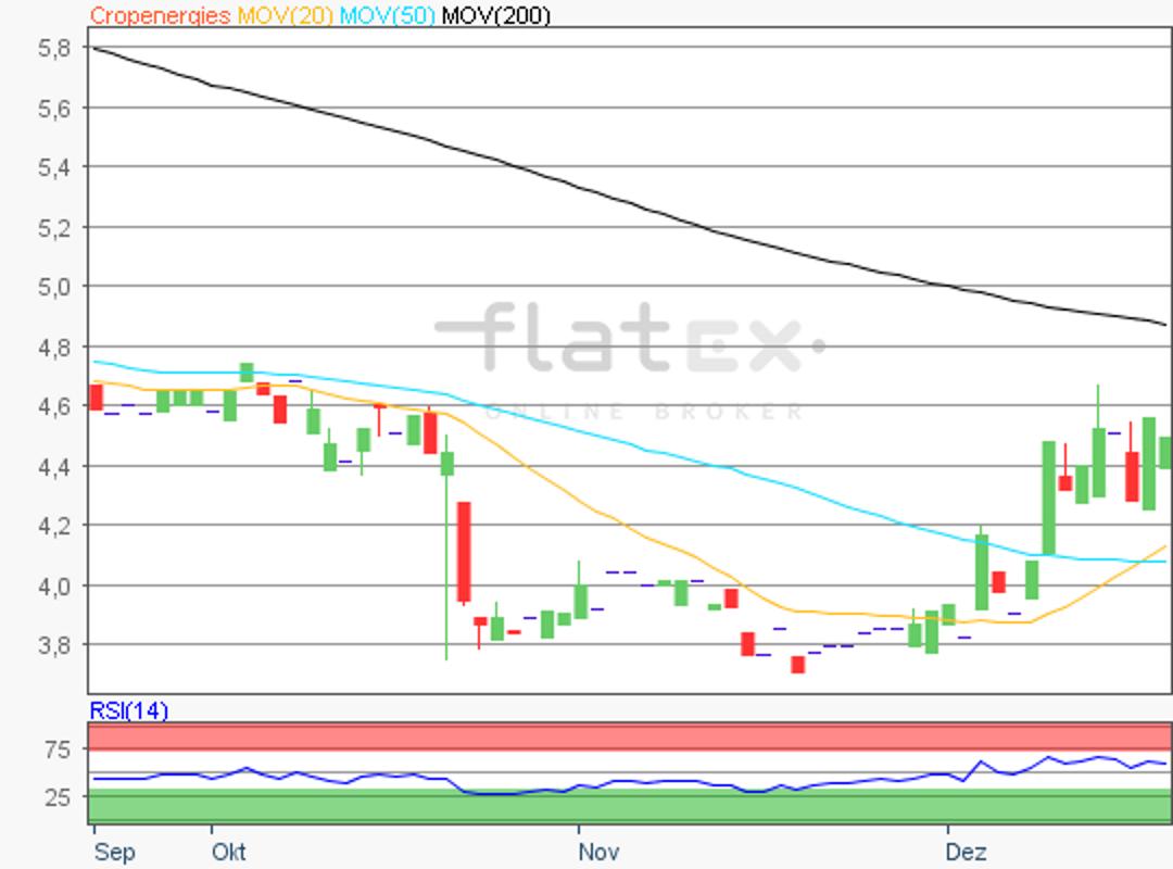 flatex-cropenergies-20122018.png
