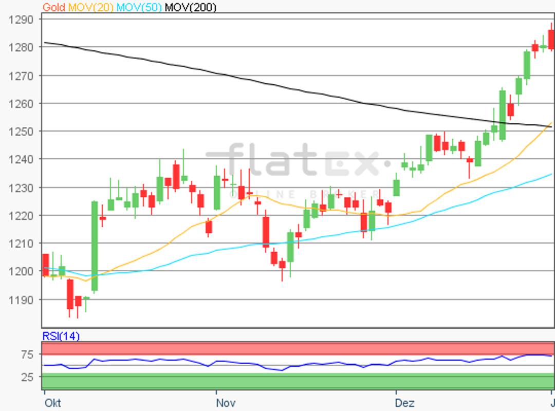flatex-gold-03012019.png