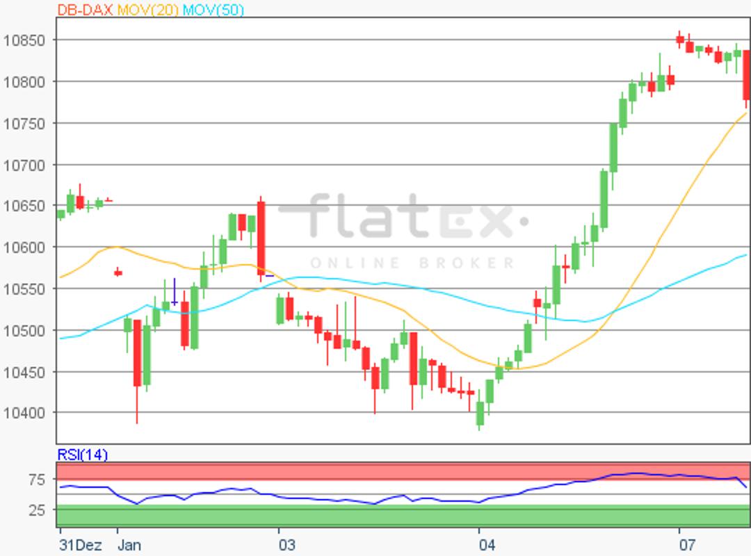 flatex-dax-update-07012019.png
