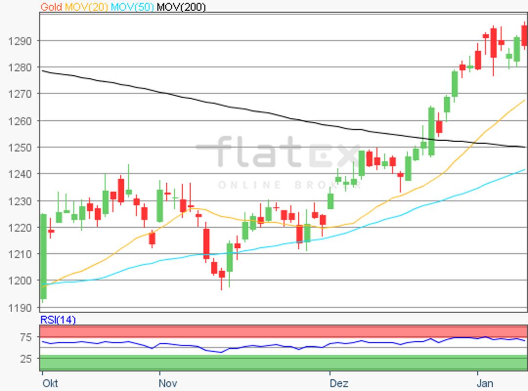 flatex-gold-11012019.png