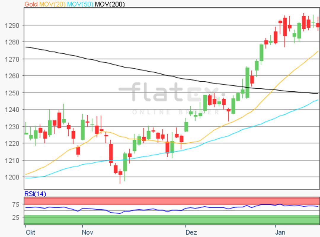 flatex-gold-16012019.png