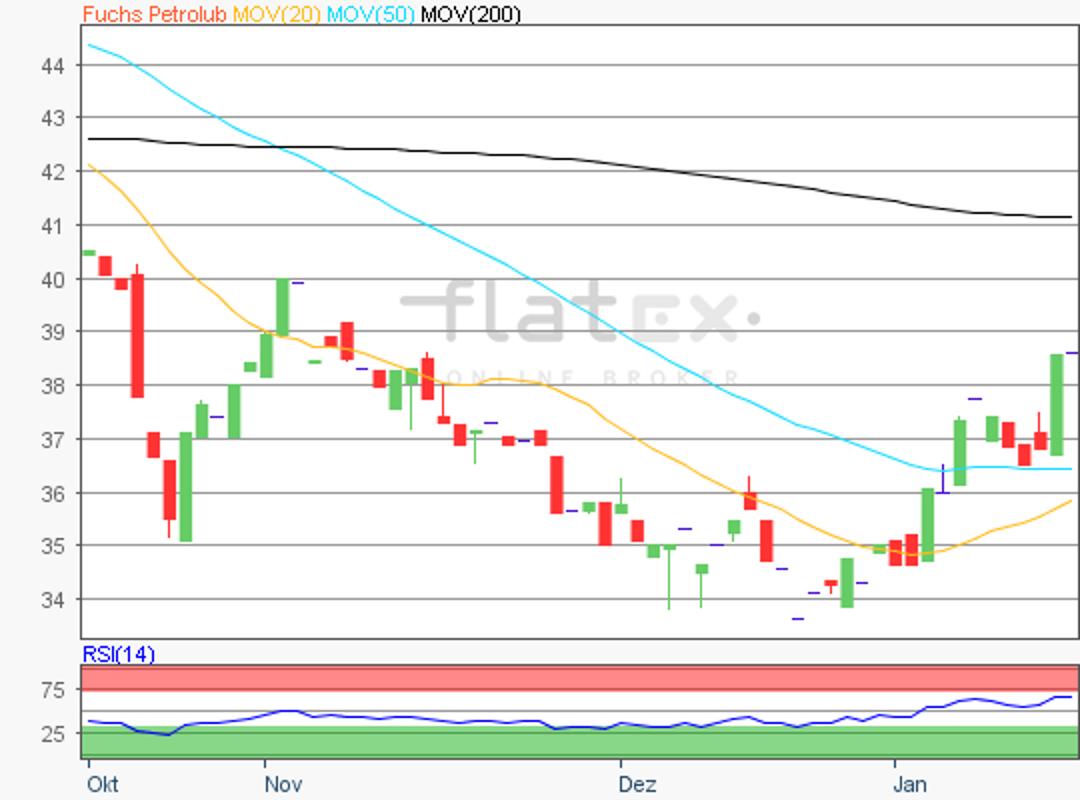 flatex-fuchs-17012019_9DL39vj.png