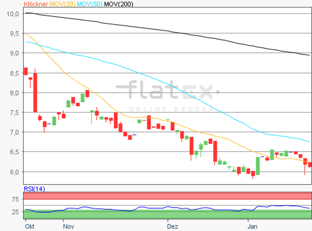 flatex-klockner-21012019.png