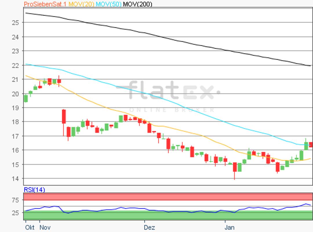 flatex-prosiebensat1-28012019.png