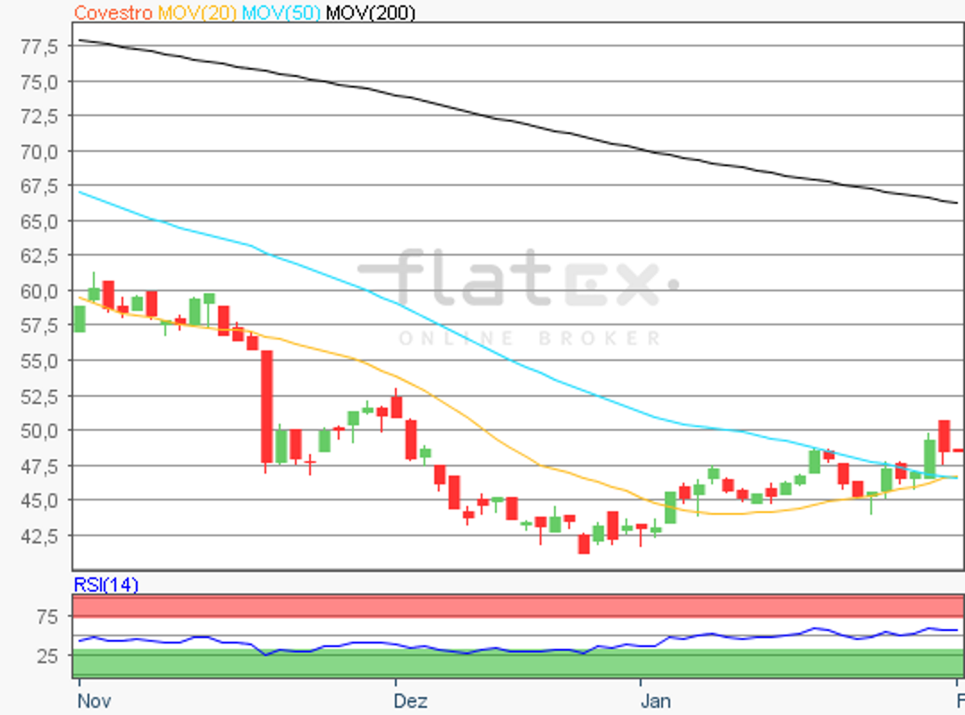 flatex-covestro-01022019.png