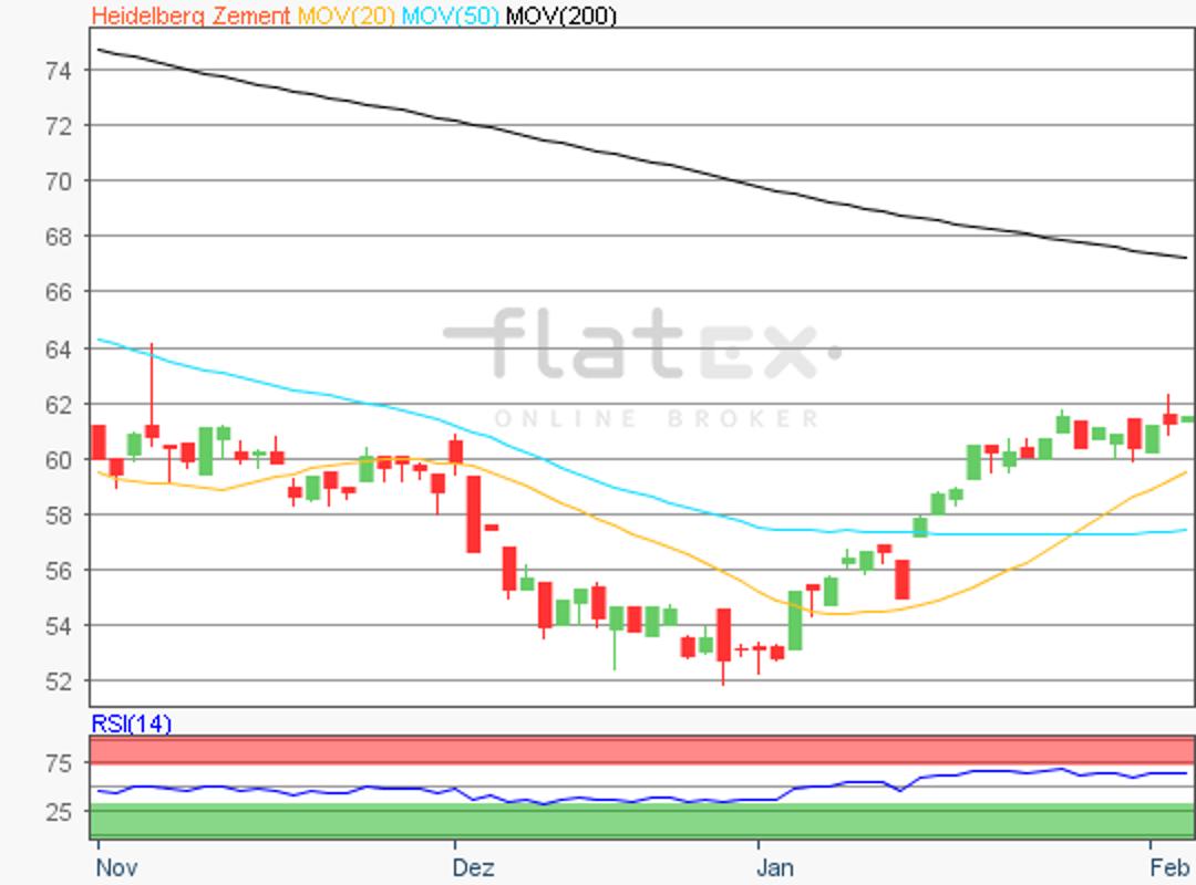 flatex-heidelbergcement-05022019.png
