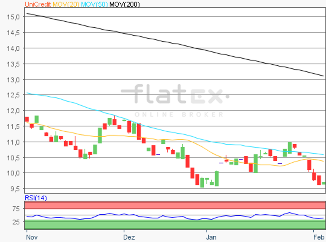 flatex-unicredit-05022019.png