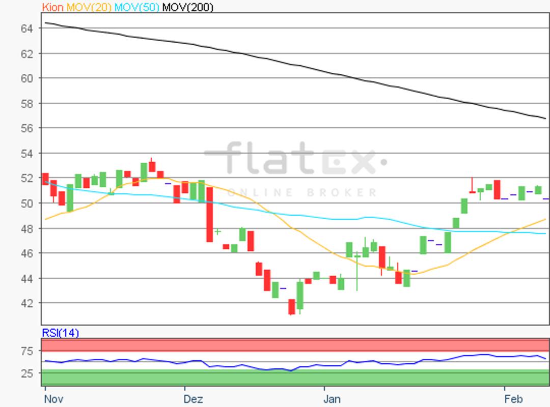 flatex-kion-08022019.png